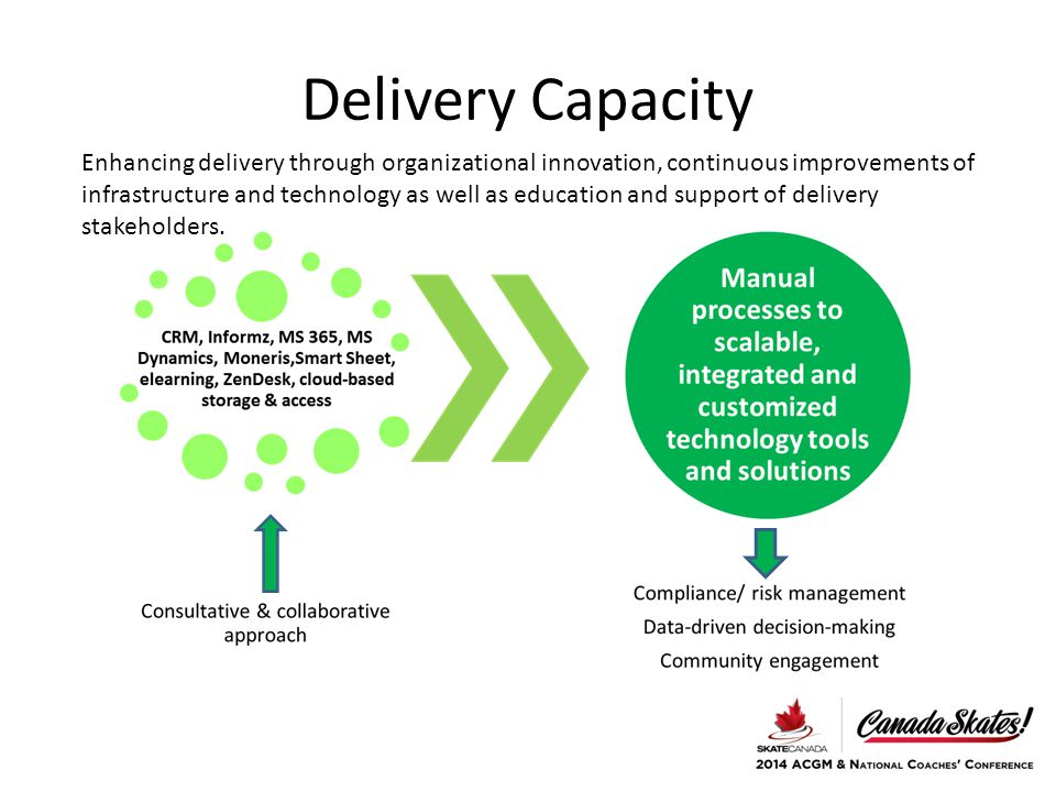 Delivery Capacity