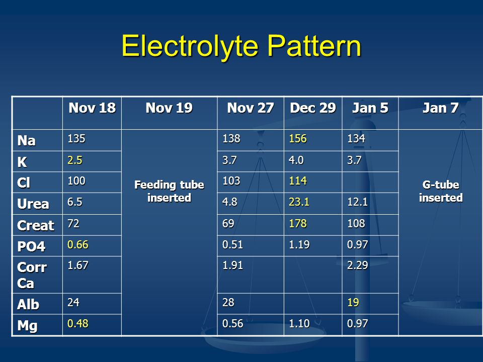 Electrolyte Pattern Nov 18 Nov 19 Nov 27 Dec 29 Jan 5 Jan 7 Na K Cl