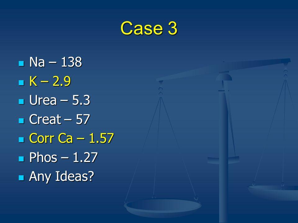 Case 3 Na – 138 K – 2.9 Urea – 5.3 Creat – 57 Corr Ca – 1.57