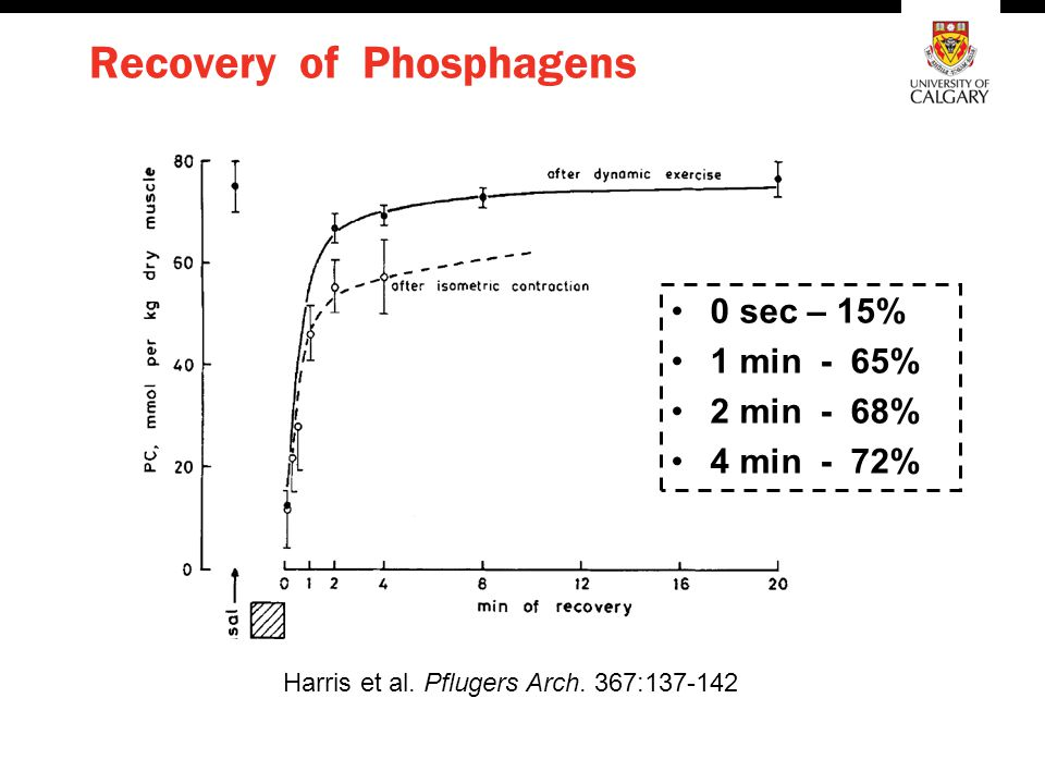 Recovery of Phosphagens