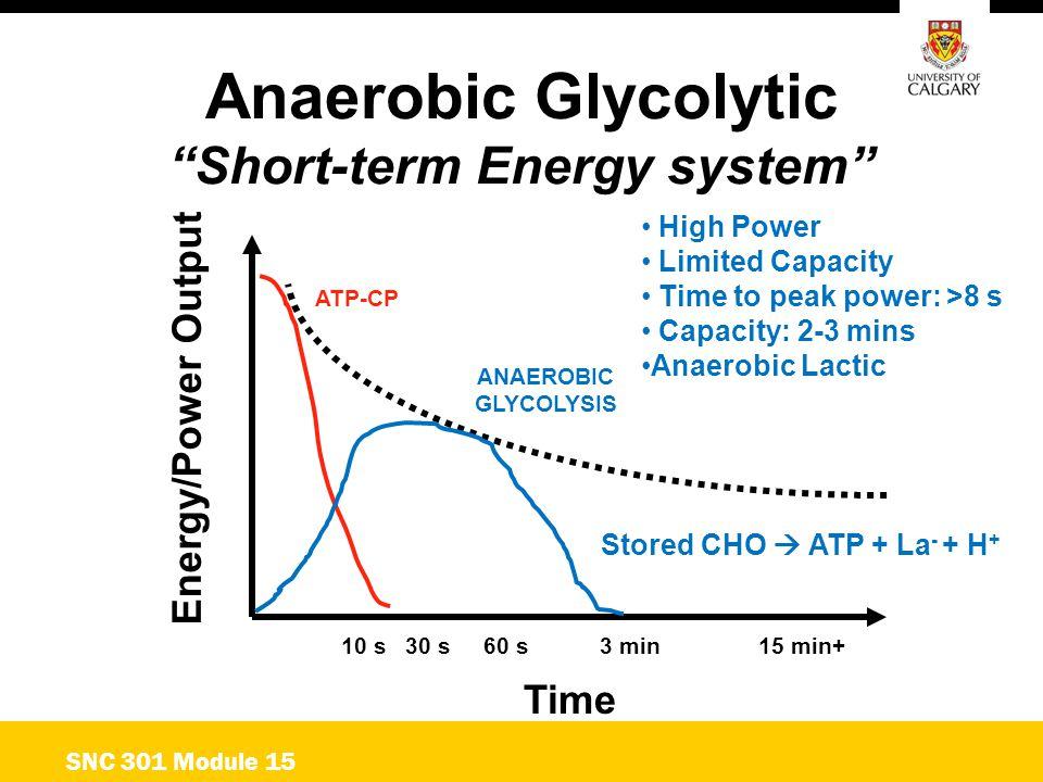 Short-term Energy system