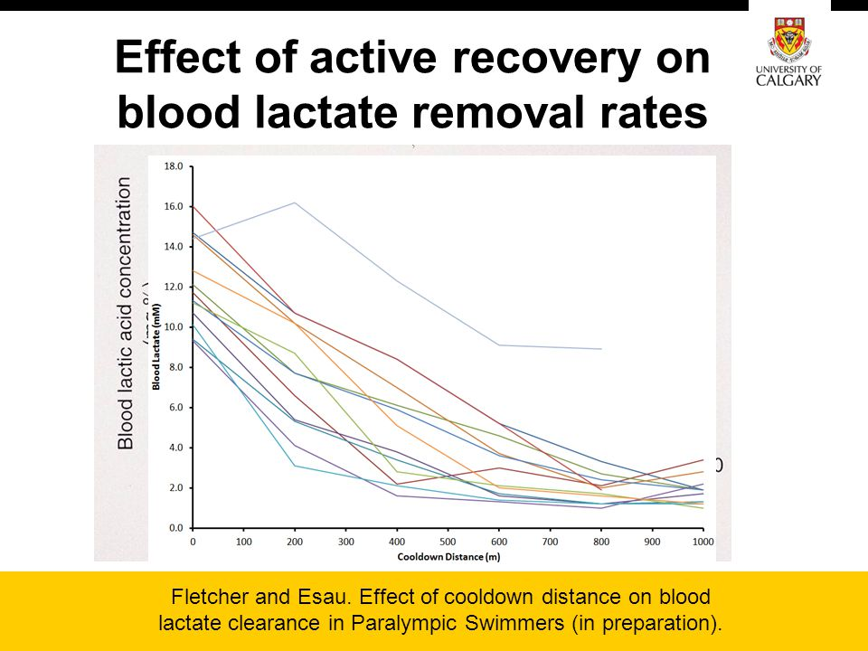 Effect of active recovery on blood lactate removal rates