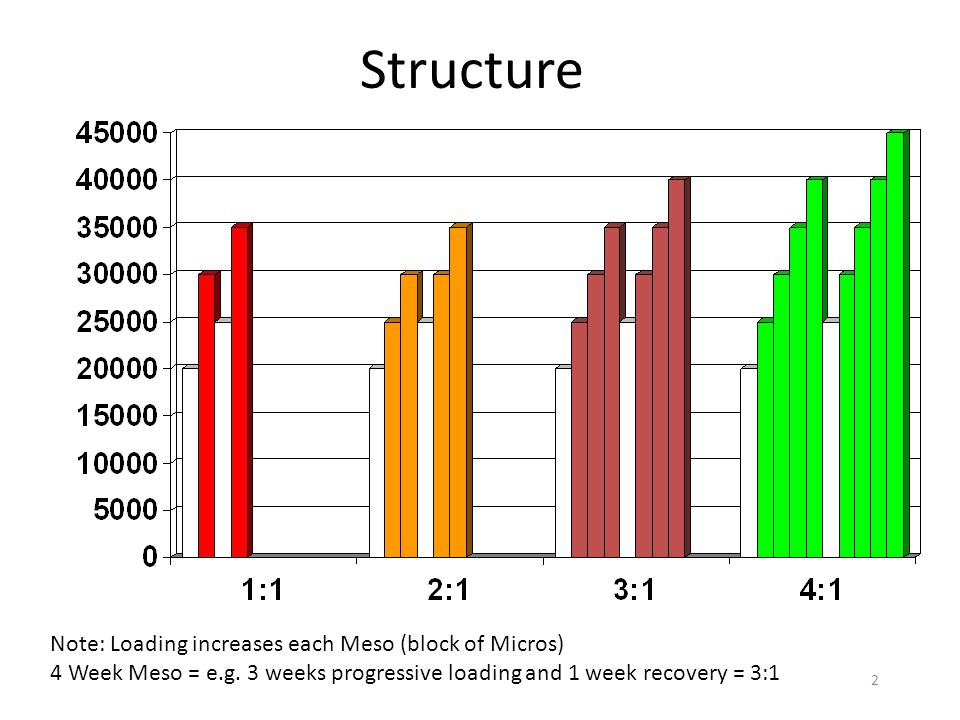Structure Note: Loading increases each Meso (block of Micros)