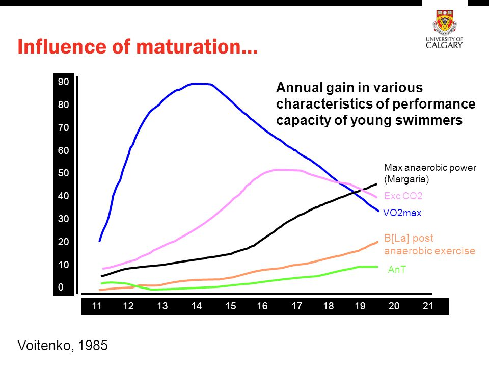 Influence of maturation...