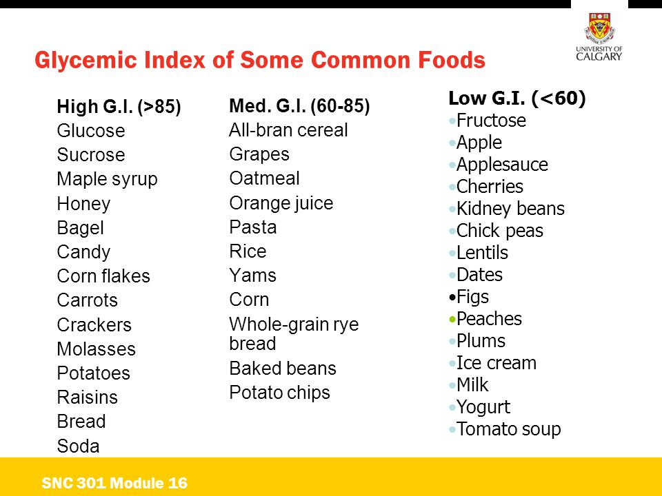 Glycemic Index of Some Common Foods