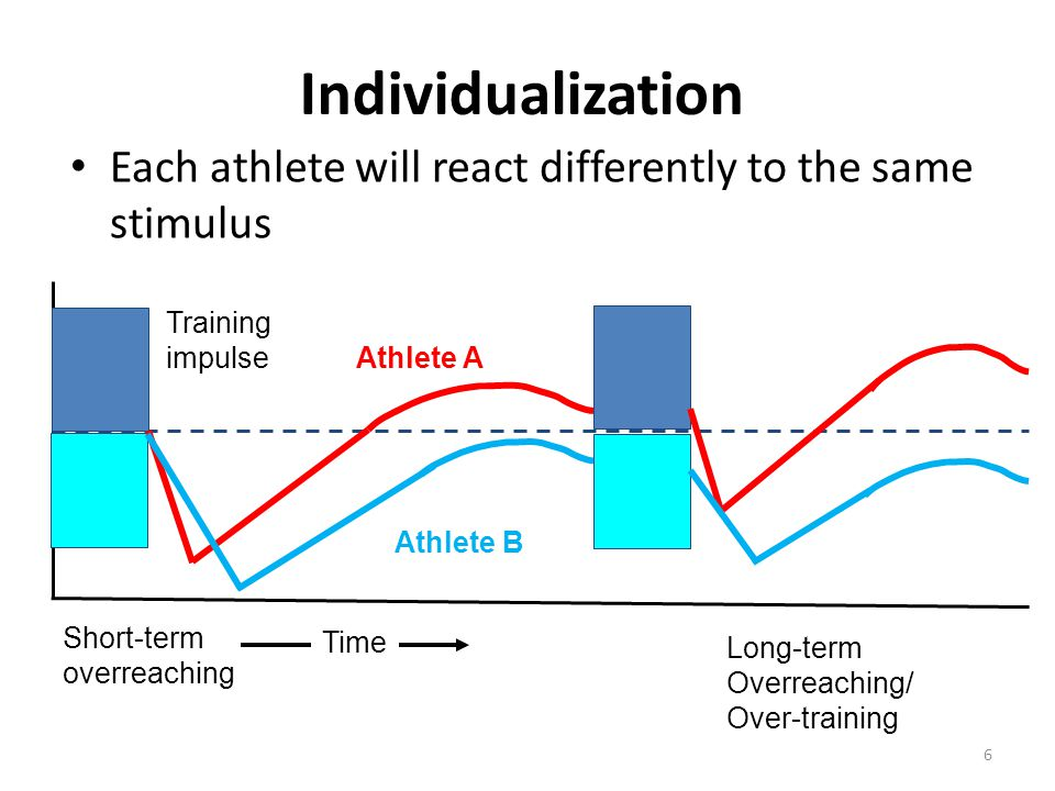 Individualization Each athlete will react differently to the same stimulus. Training. impulse. Athlete A.