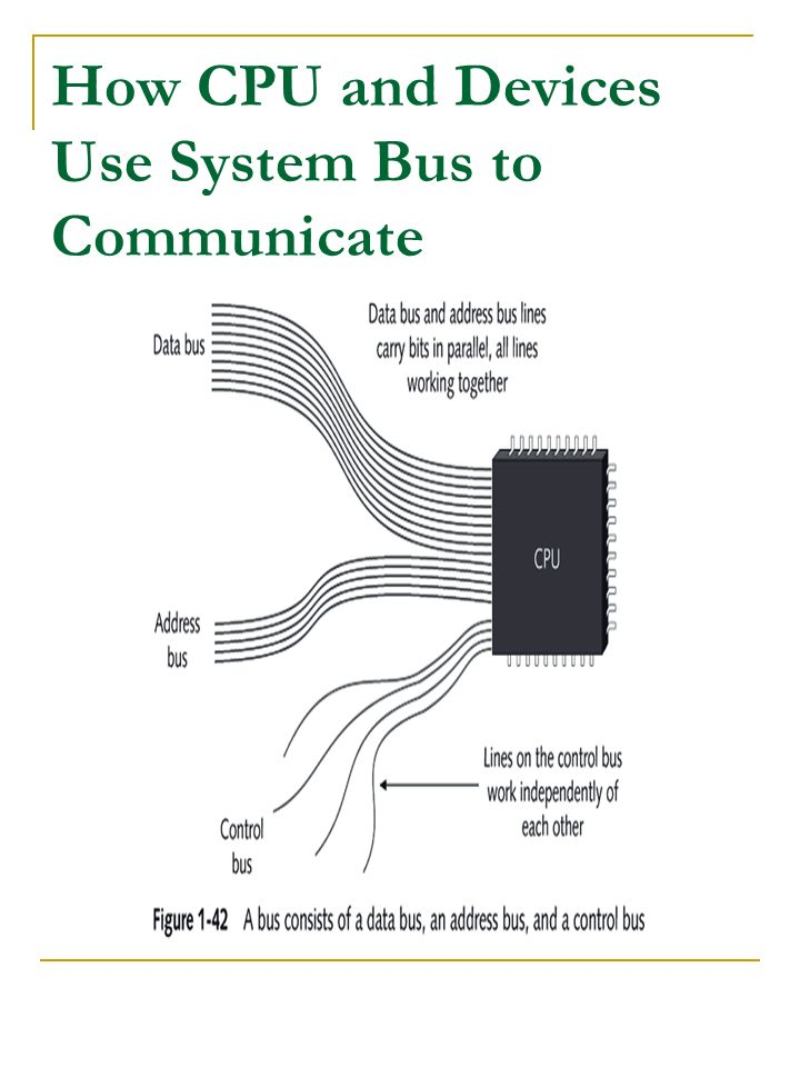 How CPU and Devices Use System Bus to Communicate