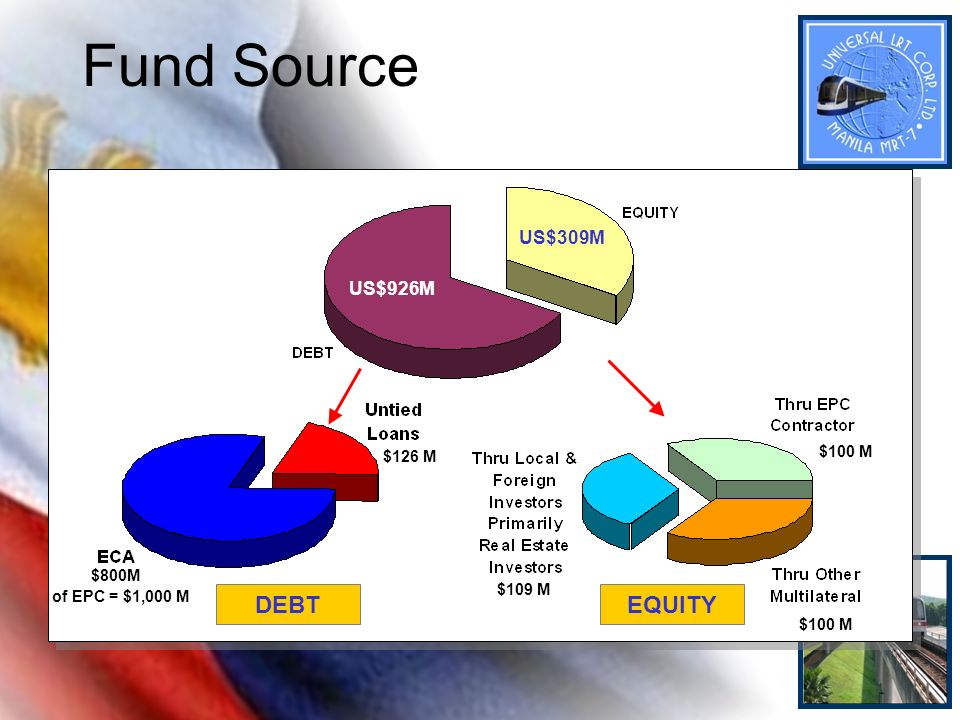 Fund Source DEBT EQUITY US$309M US$926M $100 M $126 M $800M $109 M