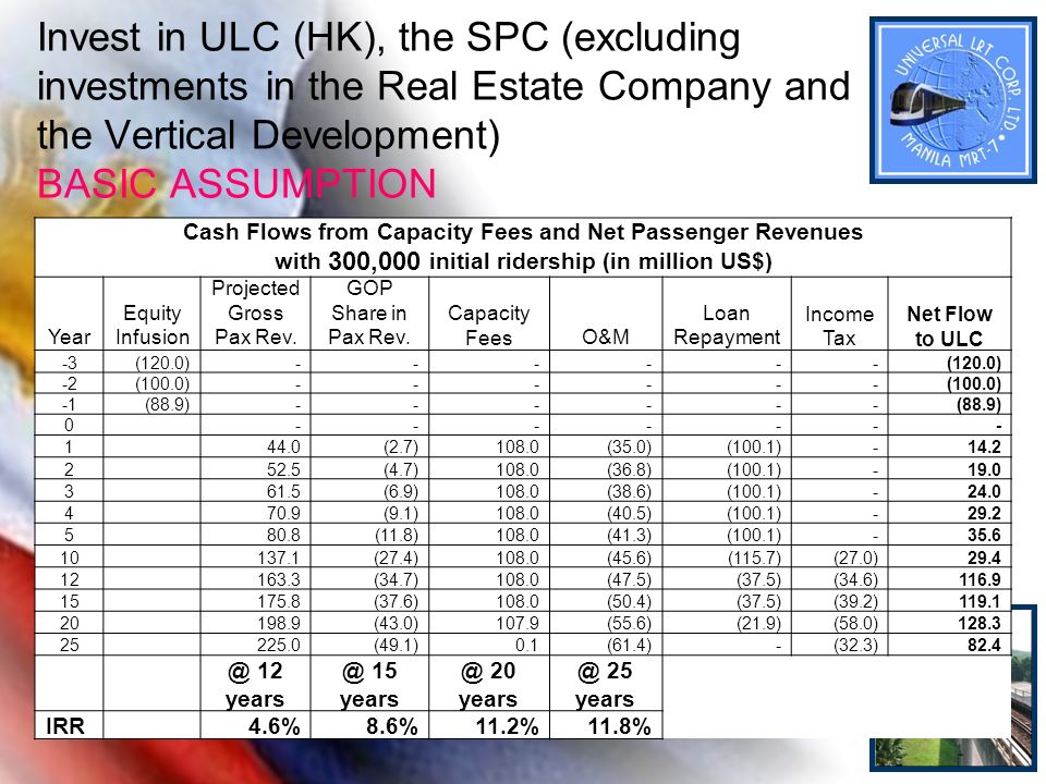 Invest in ULC (HK), the SPC (excluding investments in the Real Estate Company and the Vertical Development) BASIC ASSUMPTION