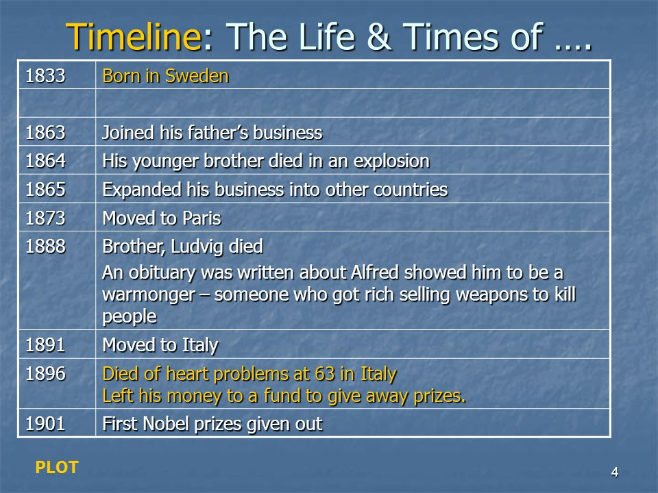 Timeline: The Life & Times of ….