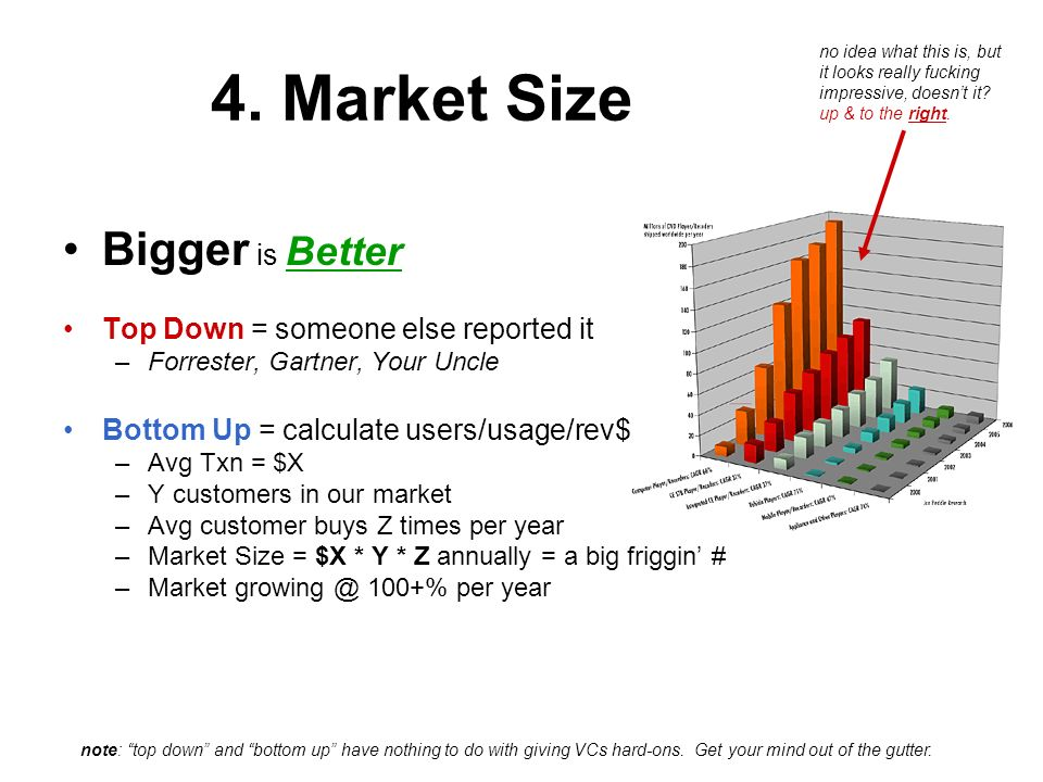 4. Market Size Bigger is Better Top Down = someone else reported it