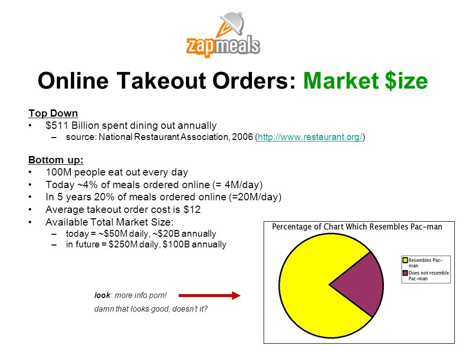 Online Takeout Orders: Market $ize
