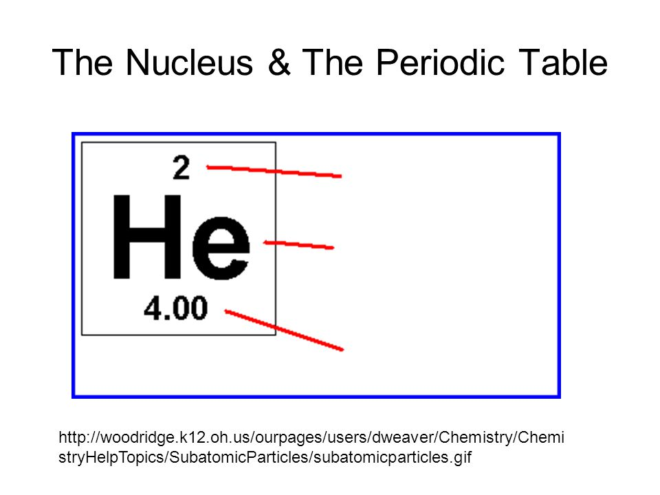 The Nucleus & The Periodic Table