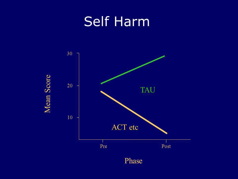 Self Harm 30 20 TAU Mean Score ACT etc 10 Pre Post Phase