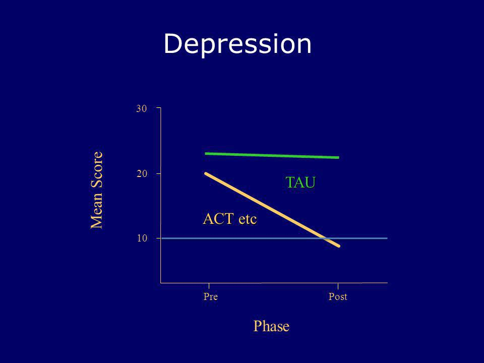 Depression 30 20 TAU Mean Score ACT etc 10 Pre Post Phase