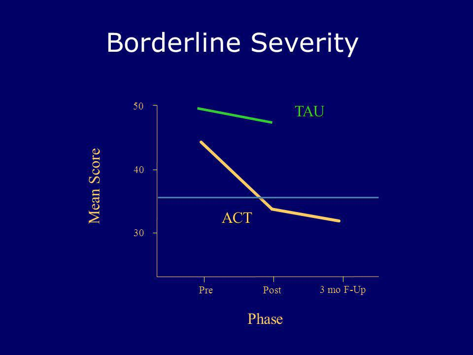 Borderline Severity TAU Mean Score ACT Phase 50 40 30 Pre Post