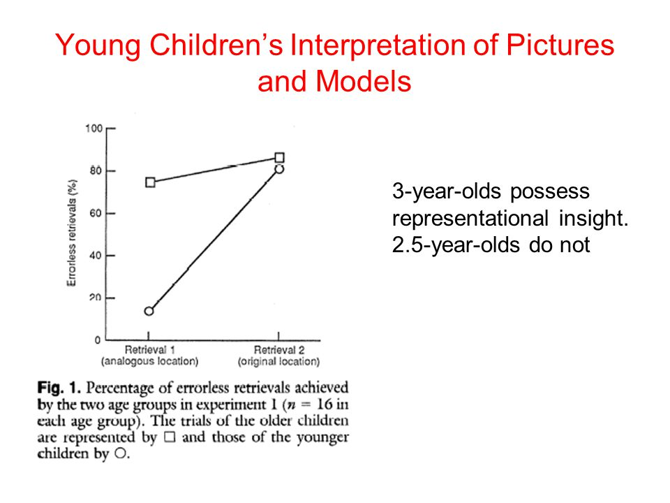 Young Children's Interpretation of Pictures and Models