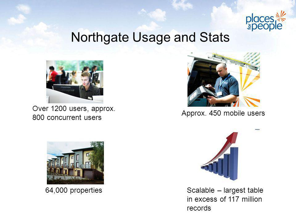Northgate Usage and Stats