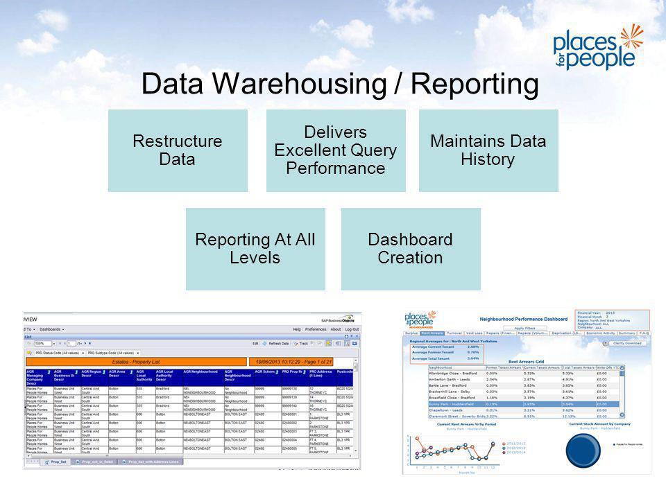 Data Warehousing / Reporting