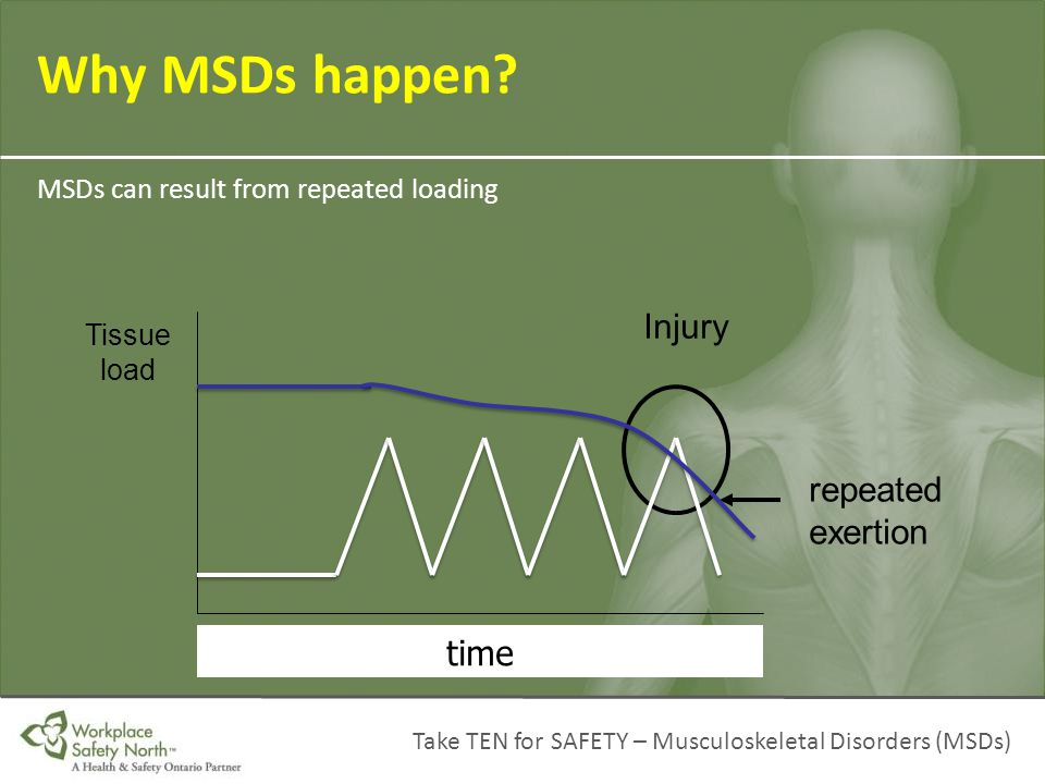 Why MSDs happen Injury repeated exertion time