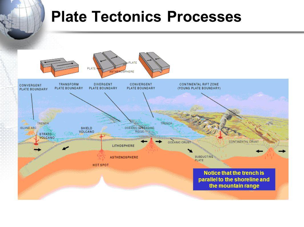 Plate Tectonics Processes