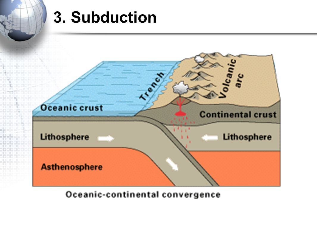3. Subduction