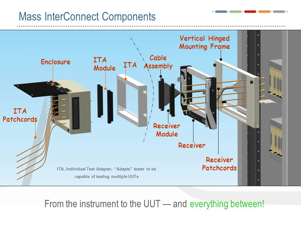 Mass InterConnect Components