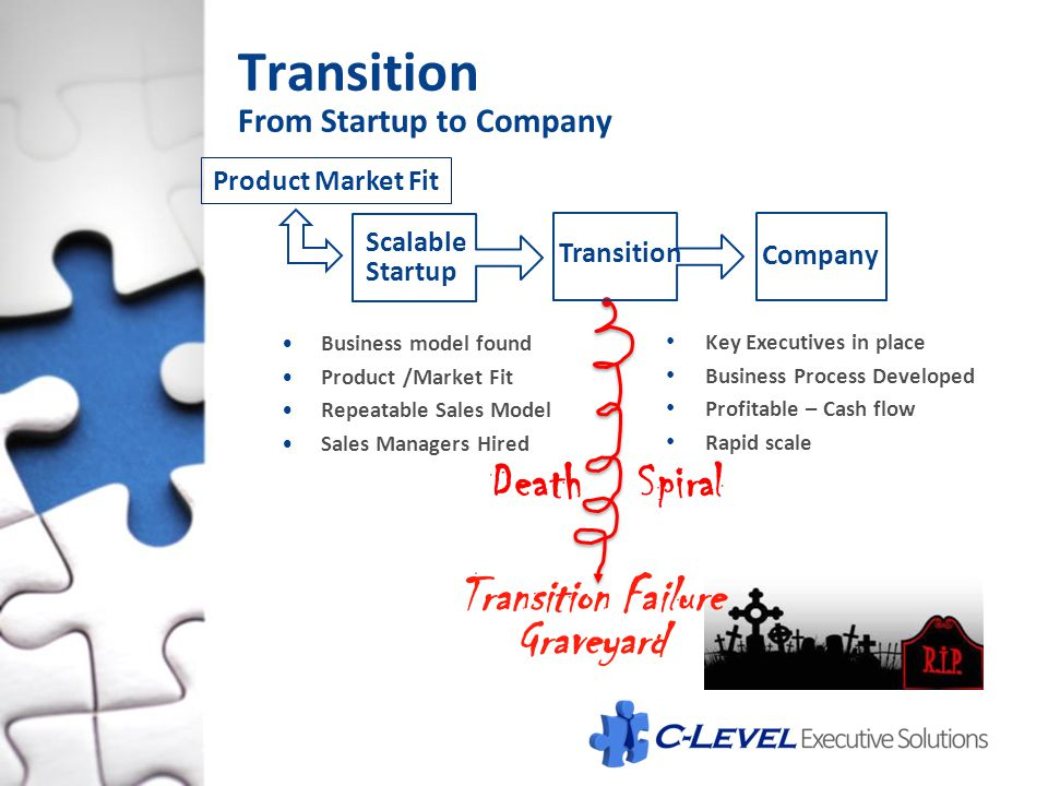 Transition Death Spiral Transition Failure Graveyard