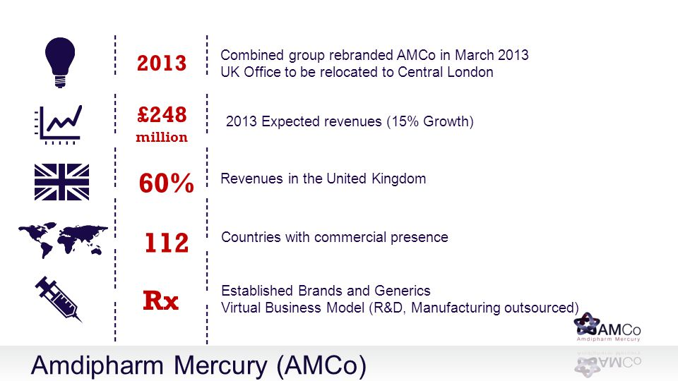 60% 112 Rx Amdipharm Mercury (AMCo) 2013 £248 ------ ------ ------