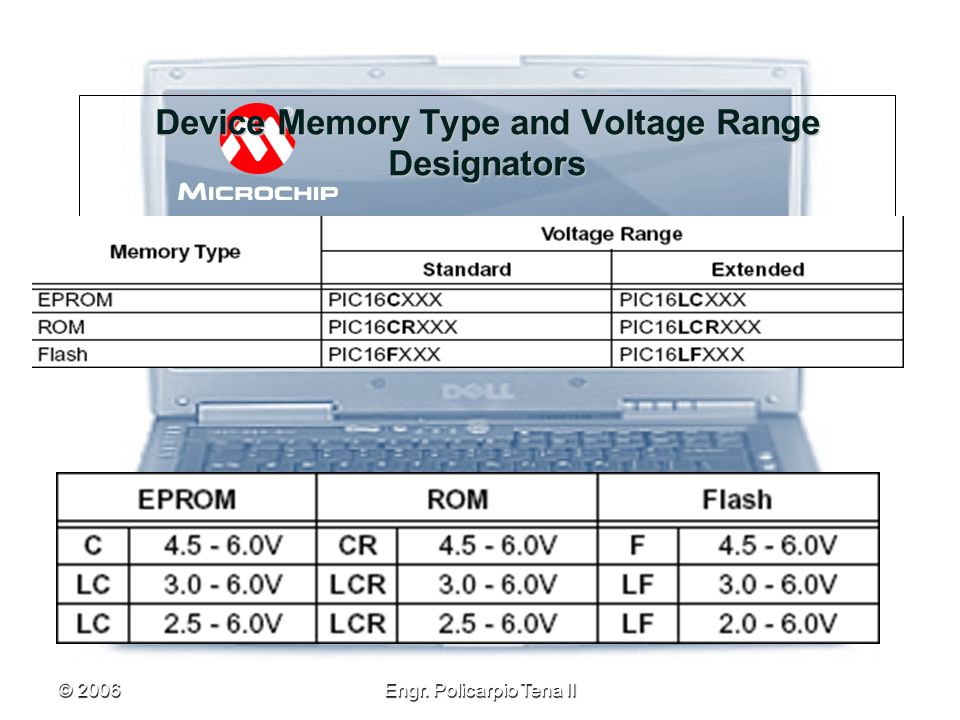 Device Memory Type and Voltage Range Designators