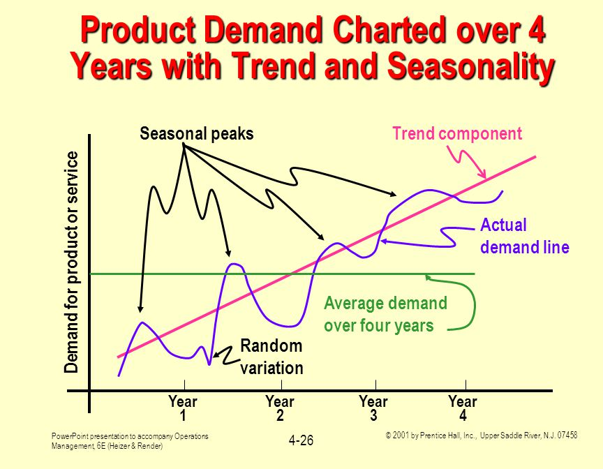 Product Demand Charted over 4 Years with Trend and Seasonality
