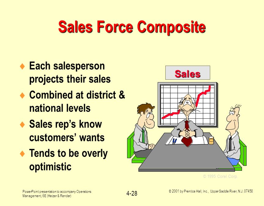 Sales Force Composite Each salesperson projects their sales