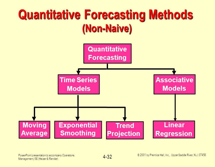 Quantitative Forecasting Methods (Non-Naive)