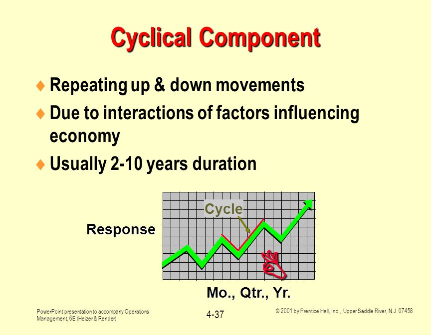  Cyclical Component Repeating up & down movements