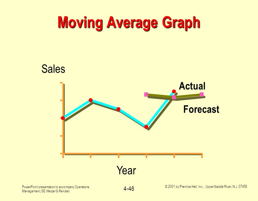 Moving Average Graph 95 96 97 98 99 00 Year Sales 2 4 6 8 Actual