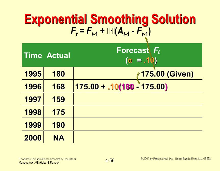 Exponential Smoothing Solution