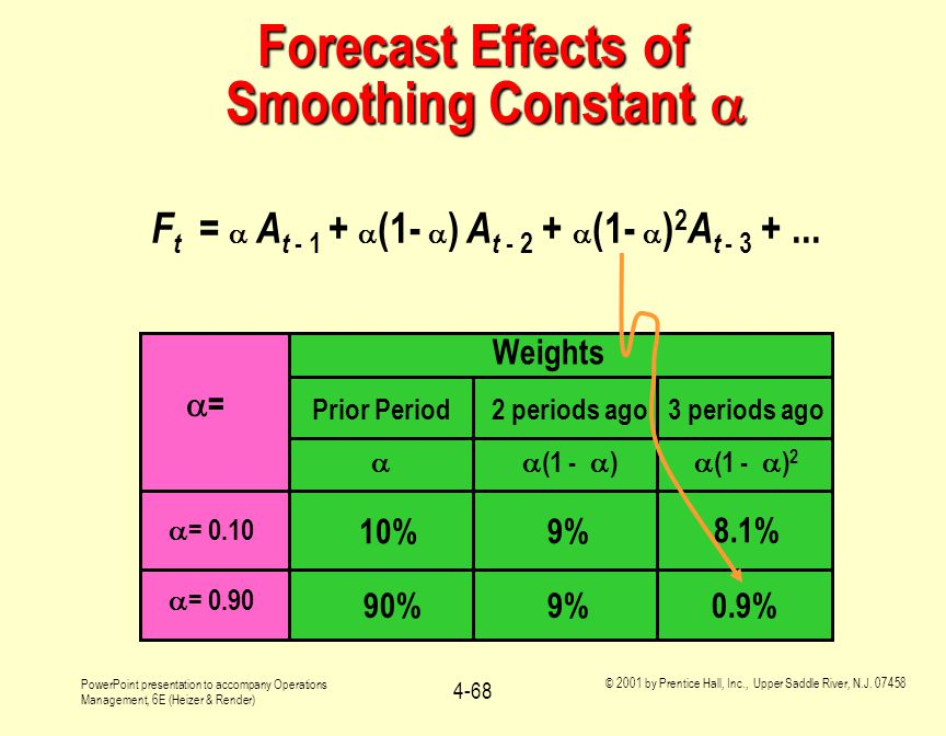 Forecast Effects of Smoothing Constant 