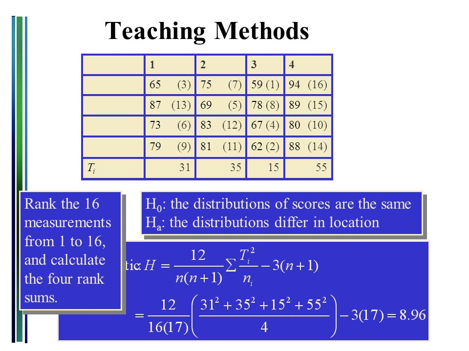 Teaching Methods 55. 15. 35. 31. Ti. (14) (2) (11) (9) (4) (8) (1) (12) (5) (7) (6) (13)