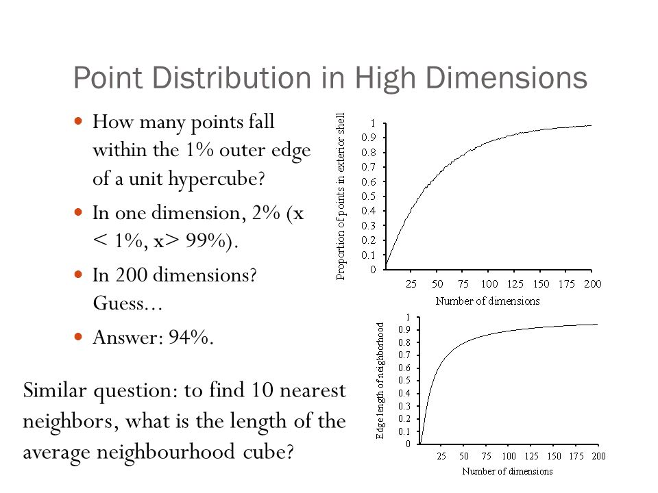 Point Distribution in High Dimensions