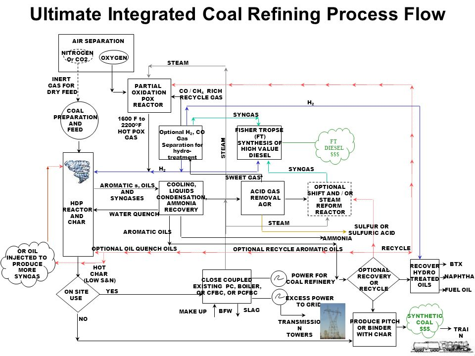 Ultimate Integrated Coal Refining Process Flow