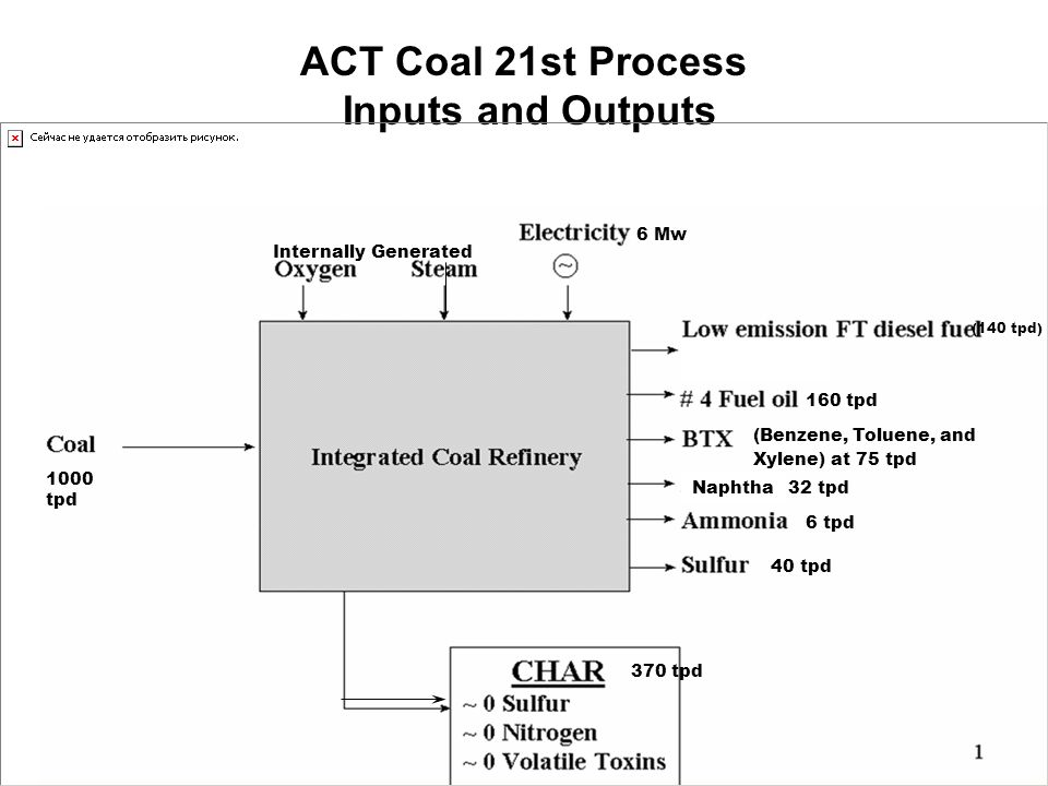 ACT Coal 21st Process Inputs and Outputs