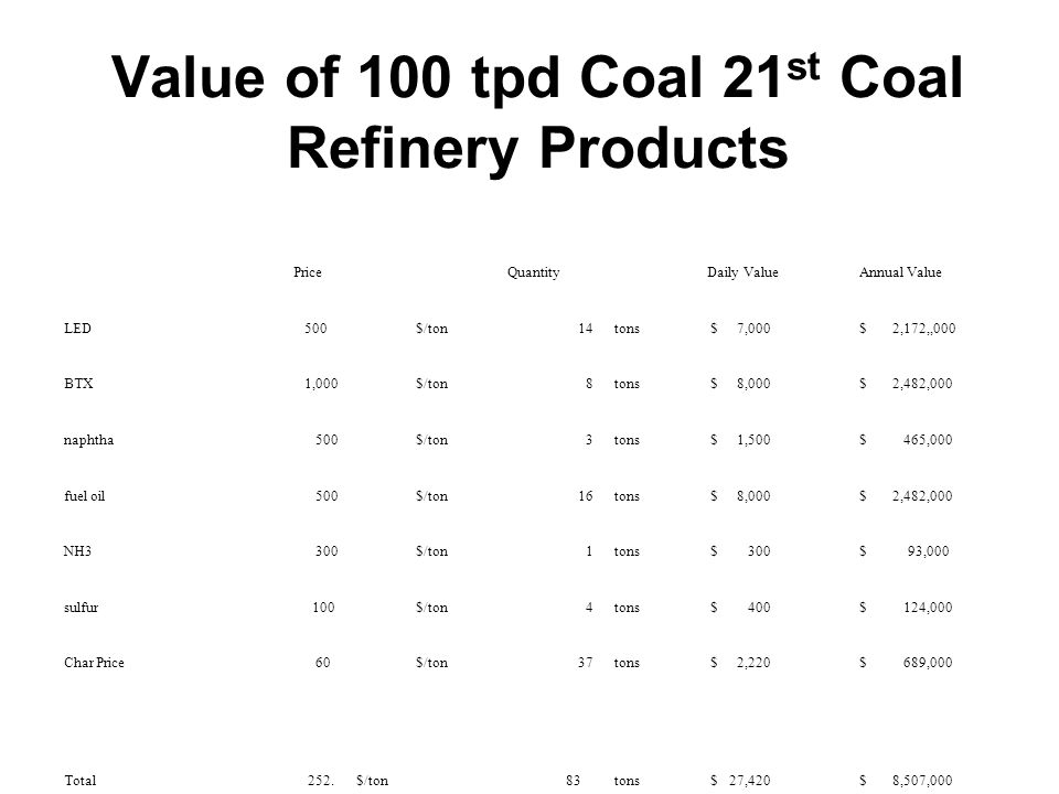 Value of 100 tpd Coal 21st Coal Refinery Products