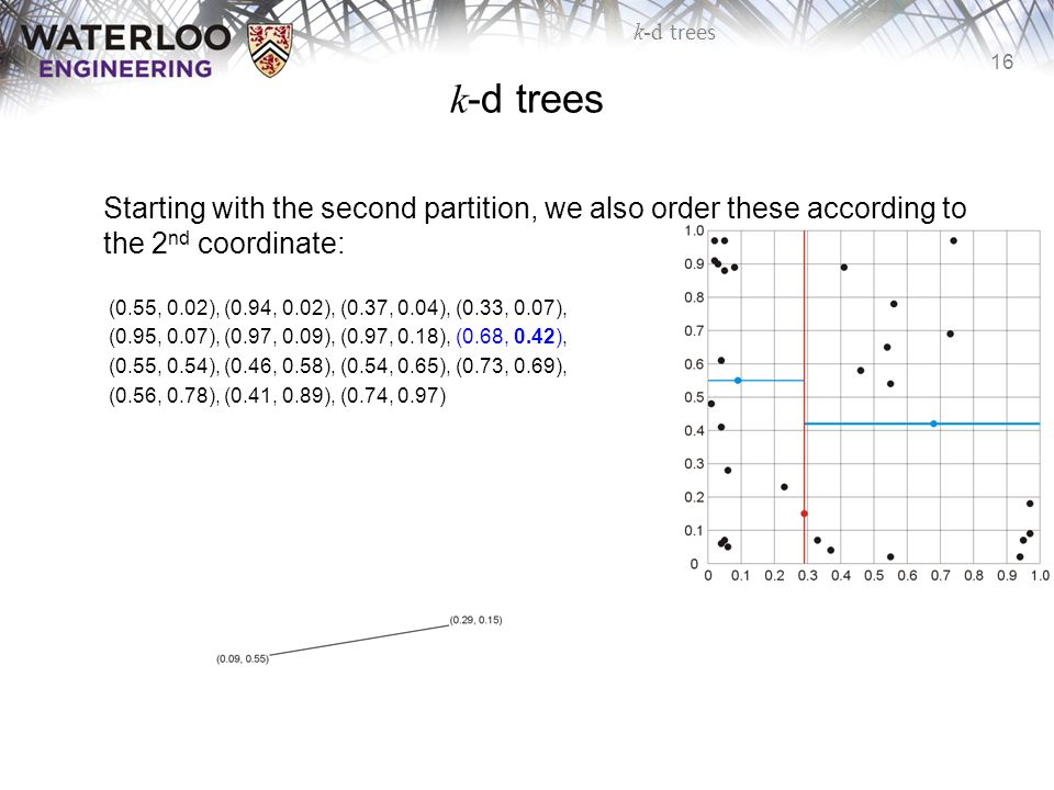 k-d trees Starting with the second partition, we also order these according to the 2nd coordinate:
