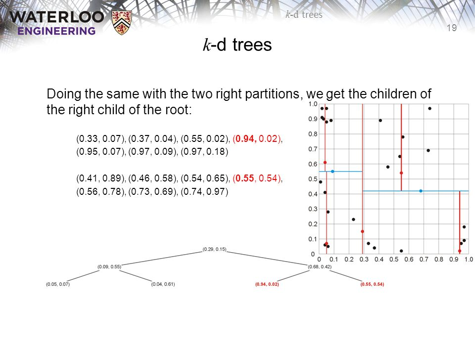 k-d trees Doing the same with the two right partitions, we get the children of the right child of the root: