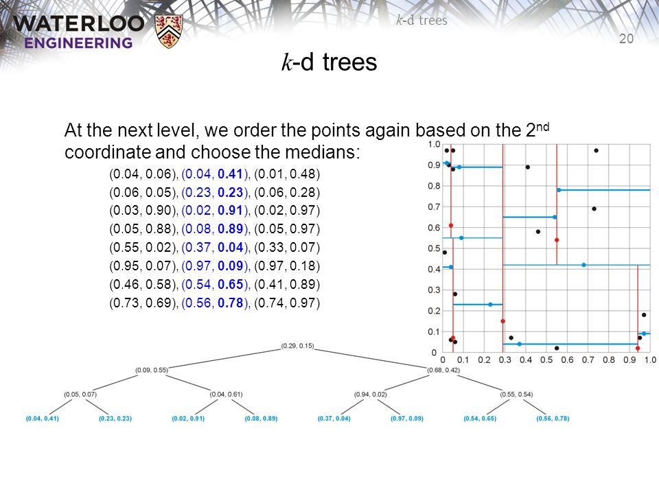 k-d trees At the next level, we order the points again based on the 2nd coordinate and choose the medians: