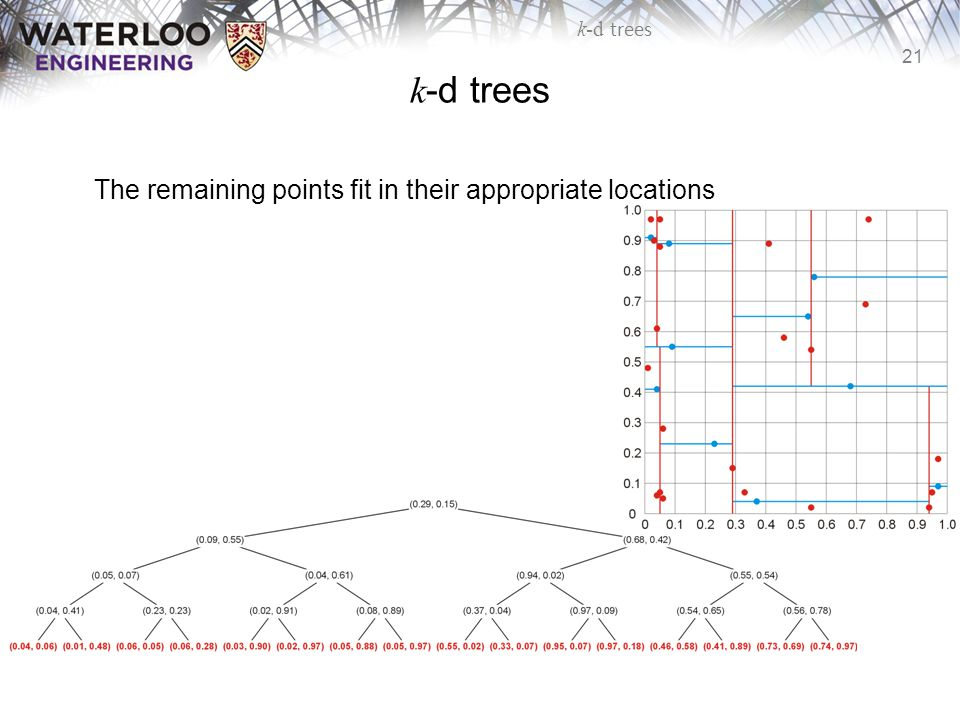 k-d trees The remaining points fit in their appropriate locations