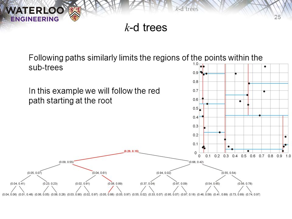 k-d trees Following paths similarly limits the regions of the points within the sub-trees.