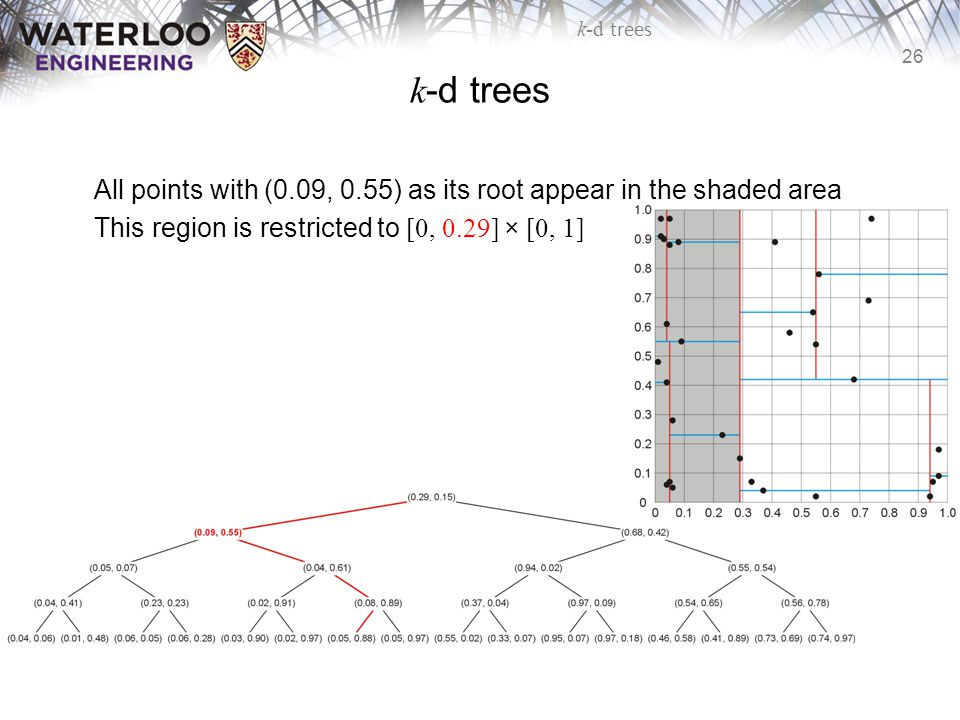 k-d trees All points with (0.09, 0.55) as its root appear in the shaded area.