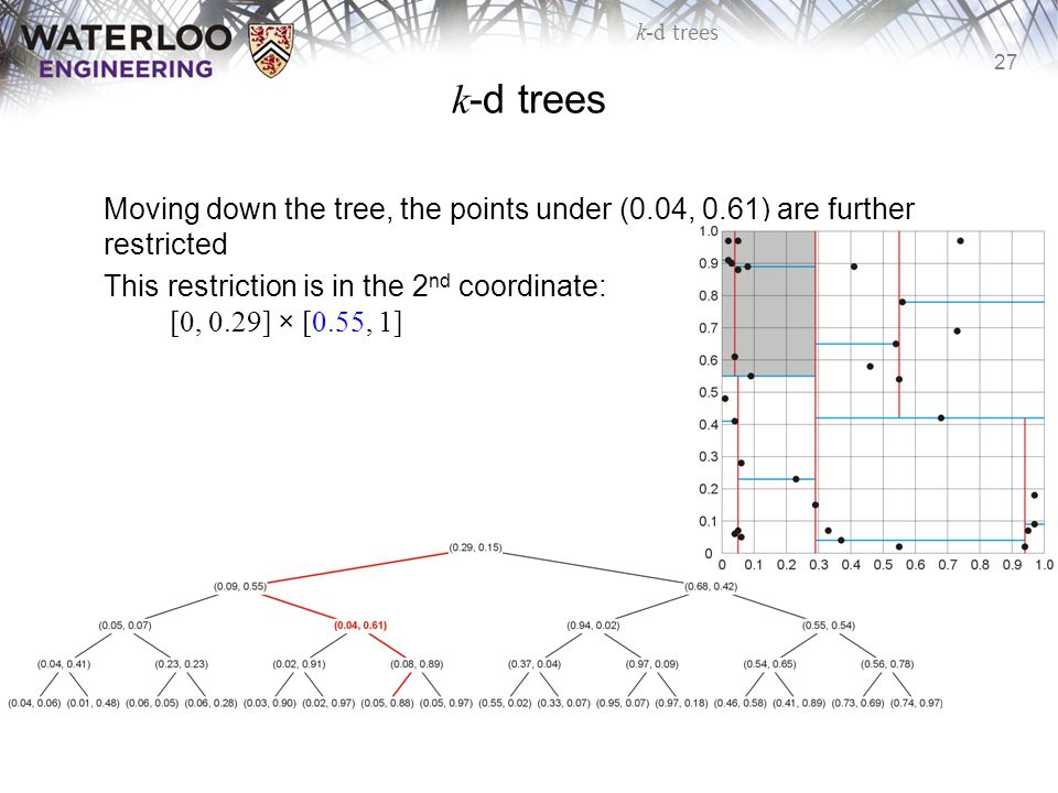 k-d trees Moving down the tree, the points under (0.04, 0.61) are further restricted.