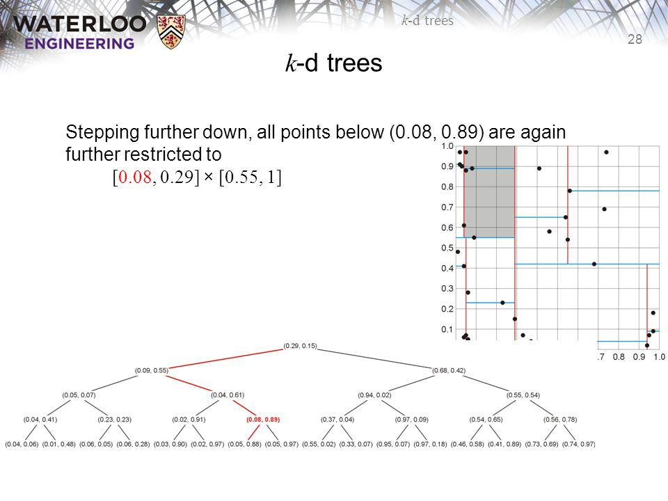 k-d trees Stepping further down, all points below (0.08, 0.89) are again further restricted to [0.08, 0.29] × [0.55, 1]